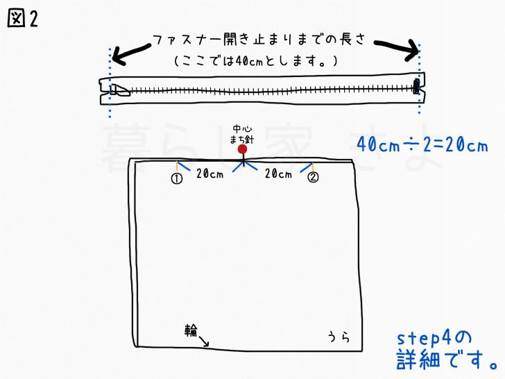 ファスナー付の座布団カバーつくり方2